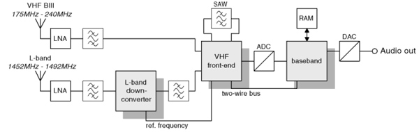 本文提出的数字音频广播(DAB)接收机方案采用三片高度集成的IC,能进行VHF BIII接收和L频段接收,并具有良好的信道选择及出色的频率选择性。 目前,调频(FM)接收常常因多径干扰而失真或中断,特别是在使用移动接收机的时候(例如在汽车中接收)。导致这种现象的主要原因是来自山峰或建筑物的反射,这些反射使主信号的相位发生偏移并导致调频载波失真。 一项新的广播传输标准--DAB通过以下方法可克服这些缺点,即:采用长符号时间与特殊保护间隔,在以200km/h速度移动并使用简单杆式天线的接收机上提供近似CD质量