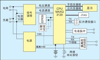 因此我们可以首先开发电表的基础电路板,然后根据最终用户的要求装入