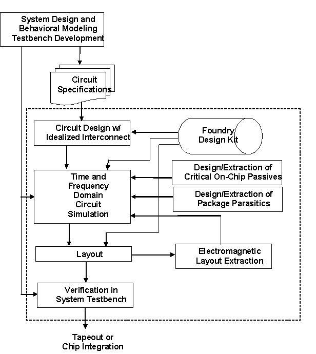 本文描述在建立好的设计流程中设计与验证射频及模拟电路的新技术.