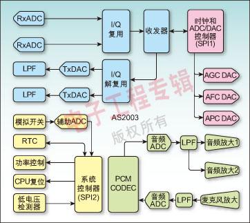 高集成度的td-scdma模拟基带集成电路的实现