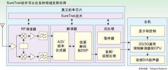 泰景信息科技(Telegent Systems)公司11月初公布了一种移动电视单芯片架构,该架构中把RF、DSP解调和视频后处理集成在一起。该公司计划推出其SureTrak设计的多个版本以满足基于地面和手持设备的移动视频网络的各种标准。 在该公司所支持的标准中将包括数字视频广播类的DVB-H及DVB-T、地面数字多媒体广播(T-DMB)和中国土生土长的DMB-T/H。泰景公司的合伙创办人兼首席技术官Samuel Sheng表示,考虑到他的公司在中国维持了一个很大的分支运营机构,所以对新兴的中国标准感兴趣不