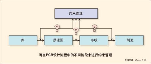 利用约束管理来简化印刷电路板设计