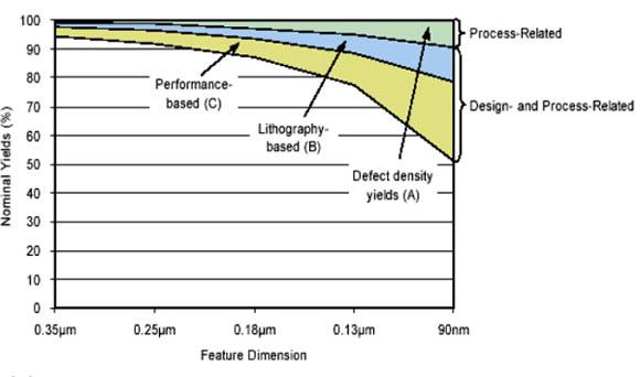 在设计流程中利用制造信息提高芯片制造良率