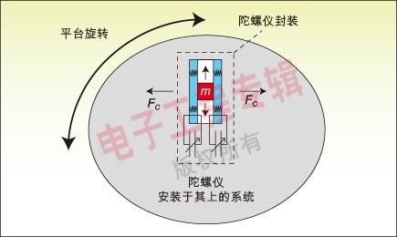 用可编程模拟电路实现mems陀螺仪测量系统