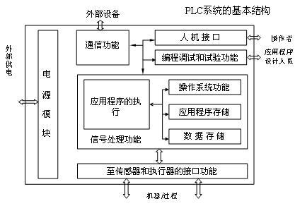 图3plc系统的基本结构