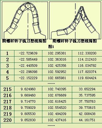 可转位螺杆转子铣刀型线输入方式的改进 - 1