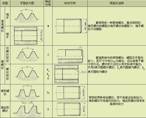 管螺纹怎么标注_管螺纹怎么标注-