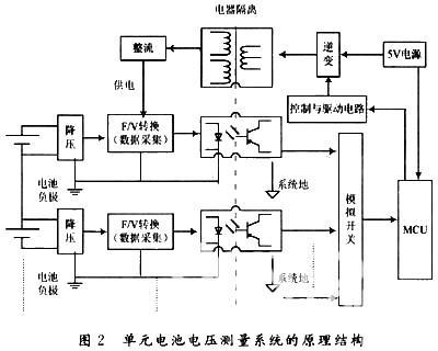 一种串联蓄电池组电压巡检仪的设计