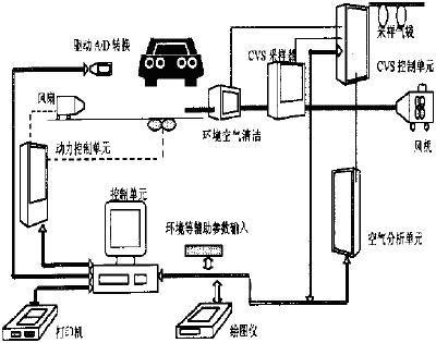 基于plc的嵌入式车辆尾气自动检测系统 - 1