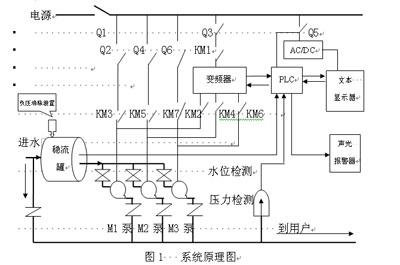所有水泵电机从停止到启动及从启动到停止都由变频器来控制,实现带