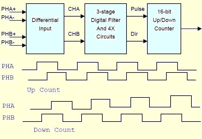 计数的基本原理_图1 计数法测量原理